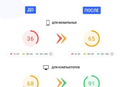 улучшение скорости сайта